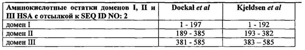 Варианты альбумина