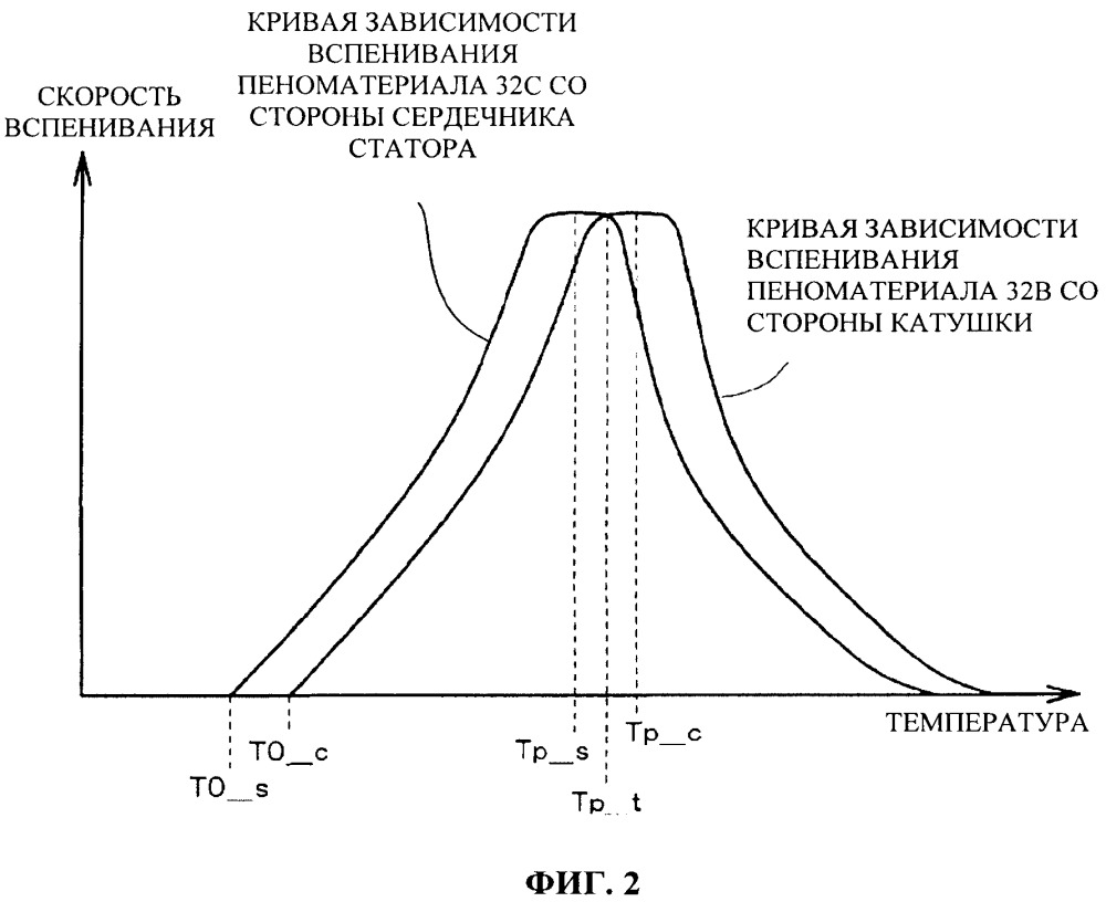 Электроизоляционный материал для катушки