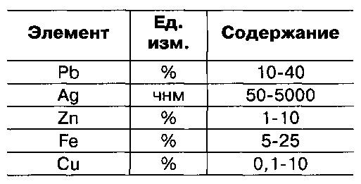 Способ селективного извлечения свинца и серебра и карбонатный концентрат свинца и серебра, полученный вышеуказанным способом