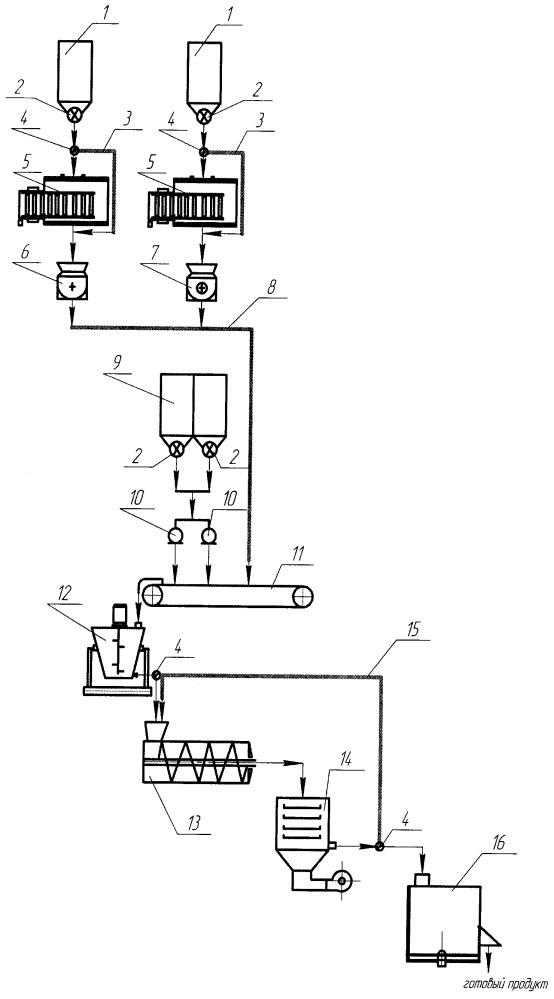Линия по производству кормовых добавок