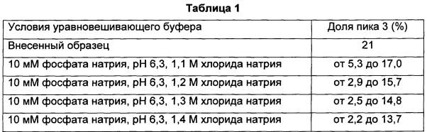 Способ получения слитого белка tnfr-fc с заданным содержанием примесей