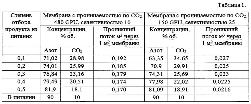 Установка и способ получения жидкого диоксида углерода из газовых смесей, содержащих диоксид углерода, с использованием мембранной технологии
