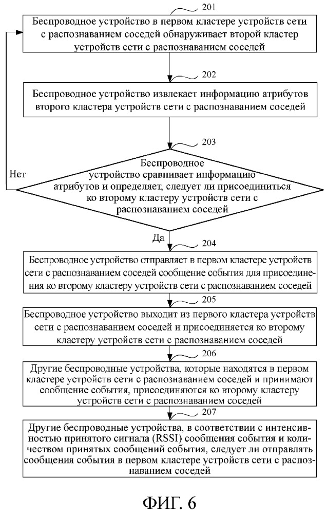 Способ, выполняемый беспроводным устройством, беспроводное устройство и компьютерное устройство (варианты)