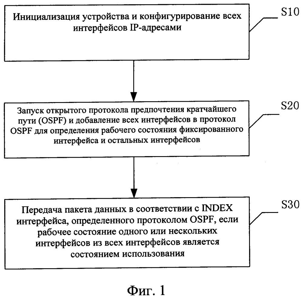 Способ и устройство передачи данных на основе технологии непронумерованных ip-адресов
