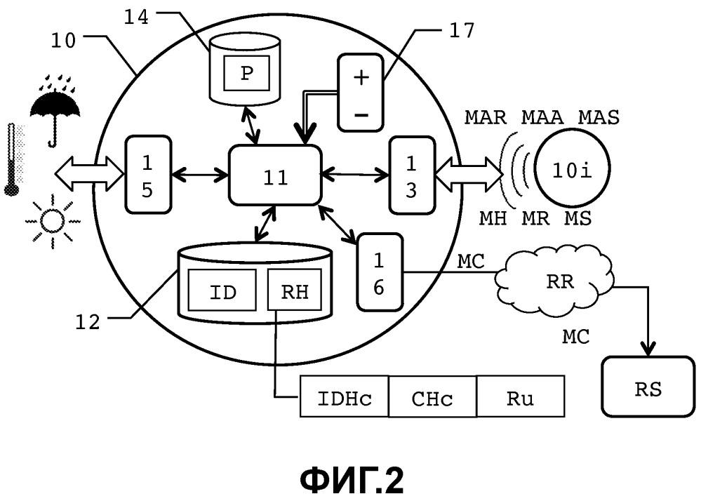 Способ подсоединения к кластеру электронных устройств, обменивающихся данными через беспроводную сеть, соответствующее электронное устройство, осуществляющее упомянутый способ, и соответствующая система