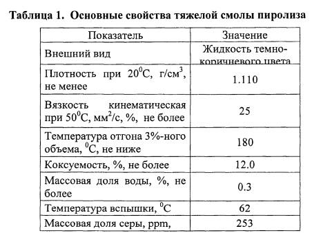 Способ получения высокоплотного реактивного топлива (варианты)