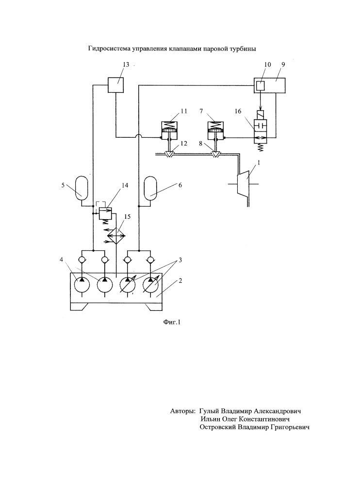 Гидросистема управления клапанами паровой турбины