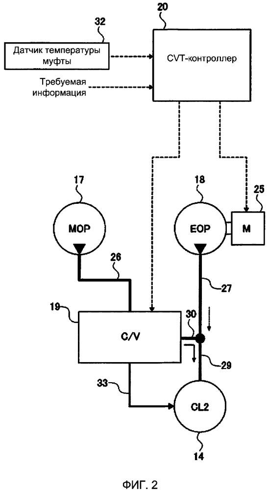 Гидравлическая система муфты для транспортного средства