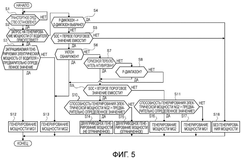 Устройство управления генерированием мощности для гибридного транспортного средства