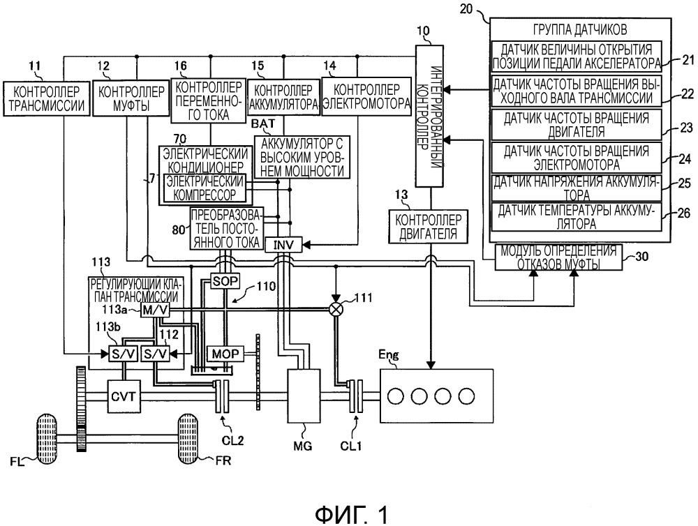 Устройство управления отказоустойчивым режимом движения гибридного транспортного средства