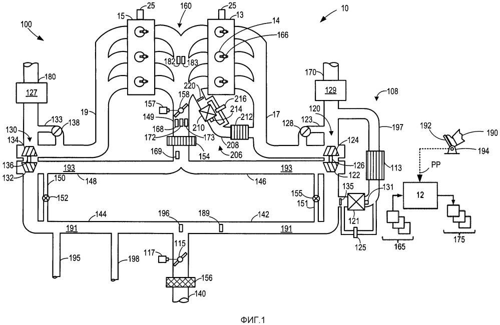 Способы и система управления двигателем