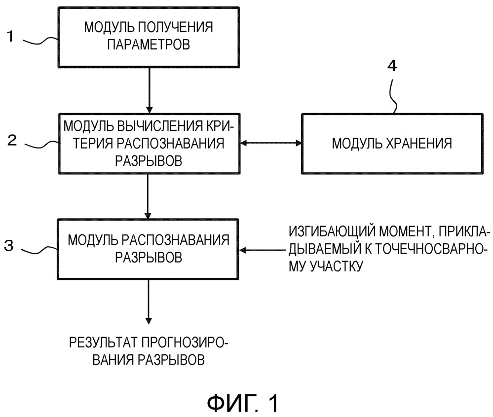 Способ прогнозирования разрывов, устройство прогнозирования разрывов, программа, носитель записи и способ вычисления критерия распознавания разрывов