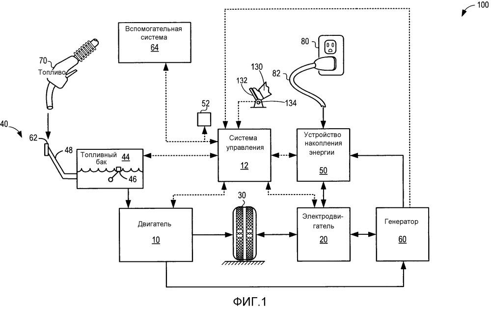 Способ бортовой диагностики транспортного средства (варианты) и способ бортовой диагностики транспортного средства с гибридным приводом