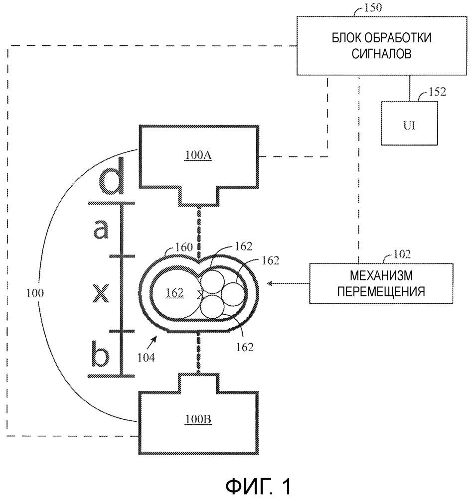 Сенсорное устройство, устройство измерения и способ измерений