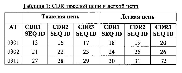 Способы лечения состояний антителами, которые связывают рецептор колониестимулирующего фактора 1 (csf1r)