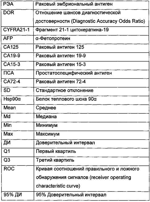 Биологический маркер опухоли