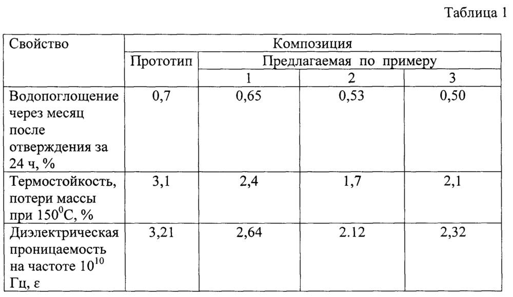 Состав для термостойкой диэлектрической полимерной композиции