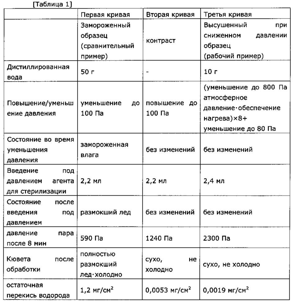 Способ и устройство для стерилизации