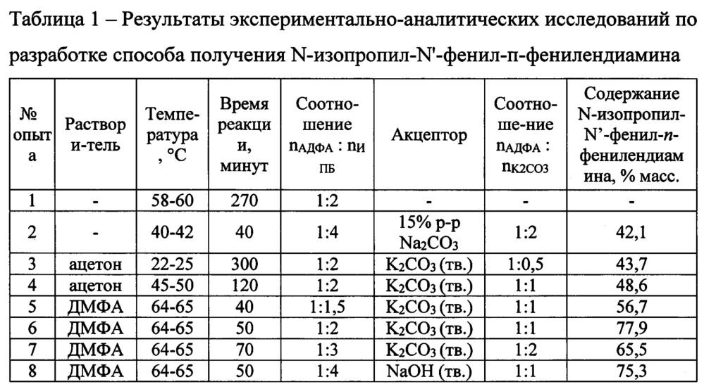 Способ получения n-изопропил-n-фенил-п-фенилендиамина
