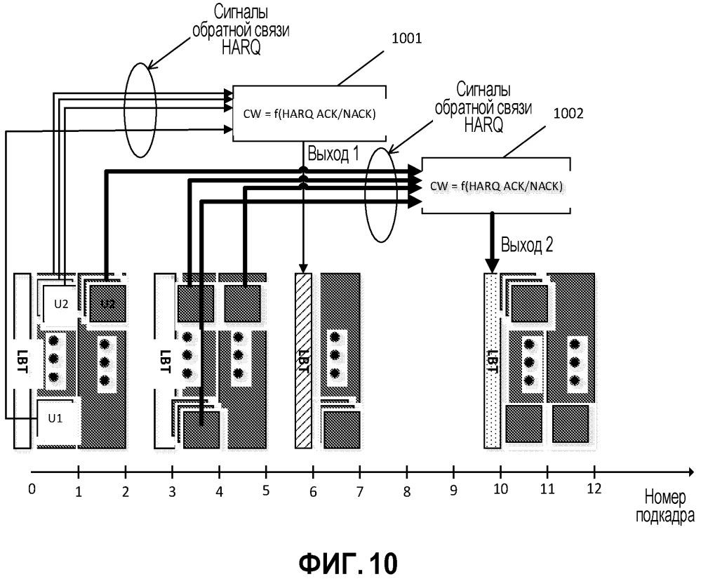 Устройство связи и осуществляемый им способ определения размера окна состязания в сети связи
