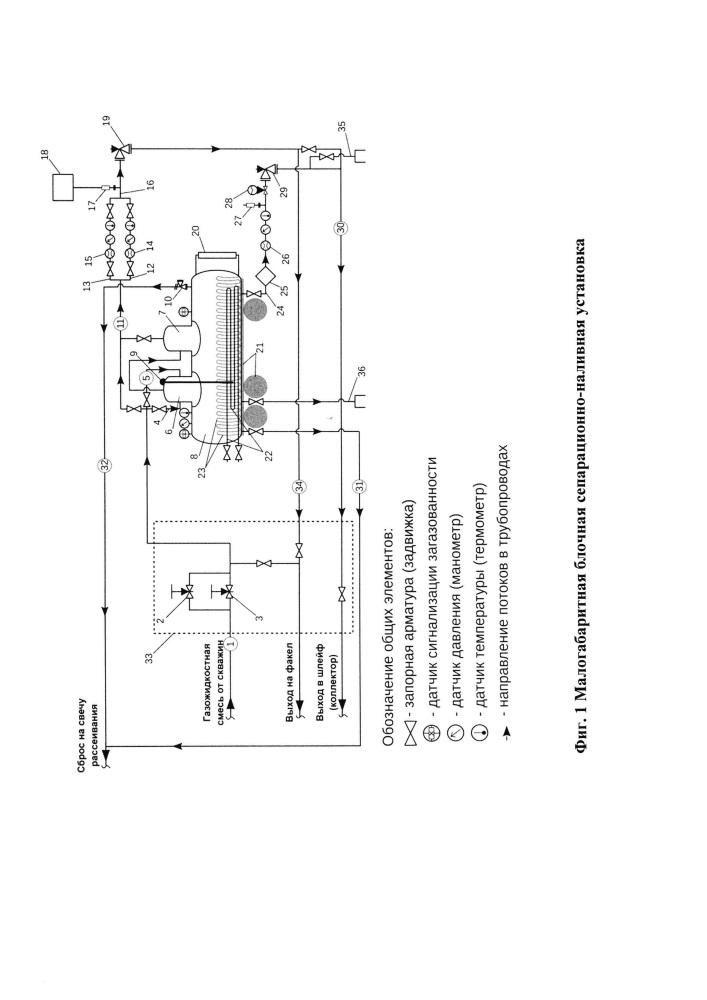 Способ и установка для измерения жидкостной и газовой составляющей продукции нефтяных, газовых и газоконденсатных скважин