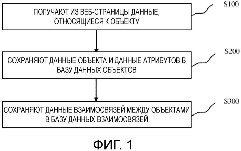 Способ и устройство для сохранения данных
