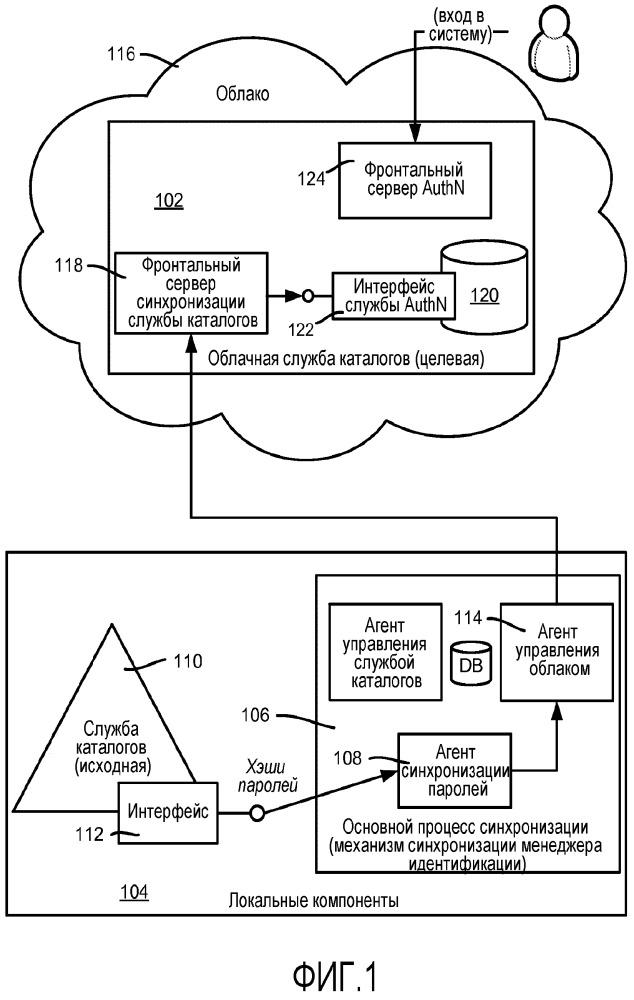 Синхронизация хэшей мандатов между службами каталогов