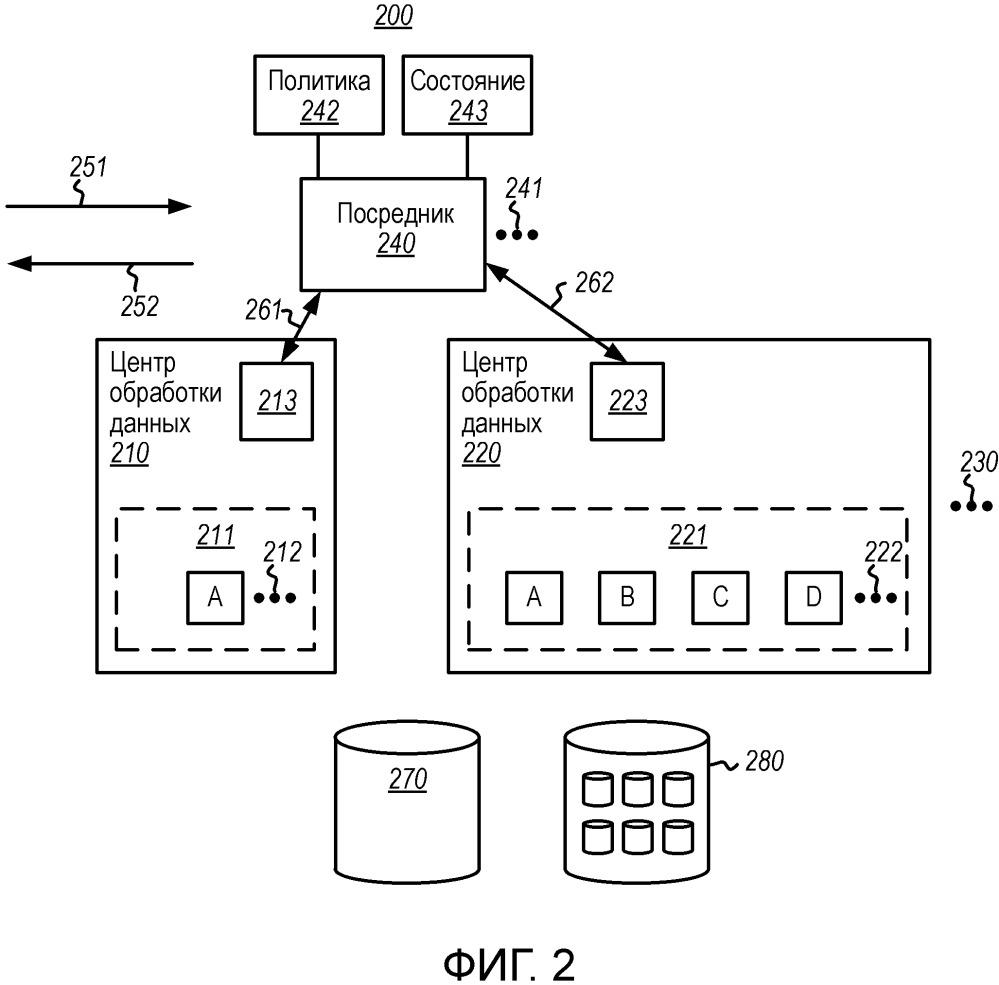 Центры обработки данных конечных точек с разными наборами арендаторов