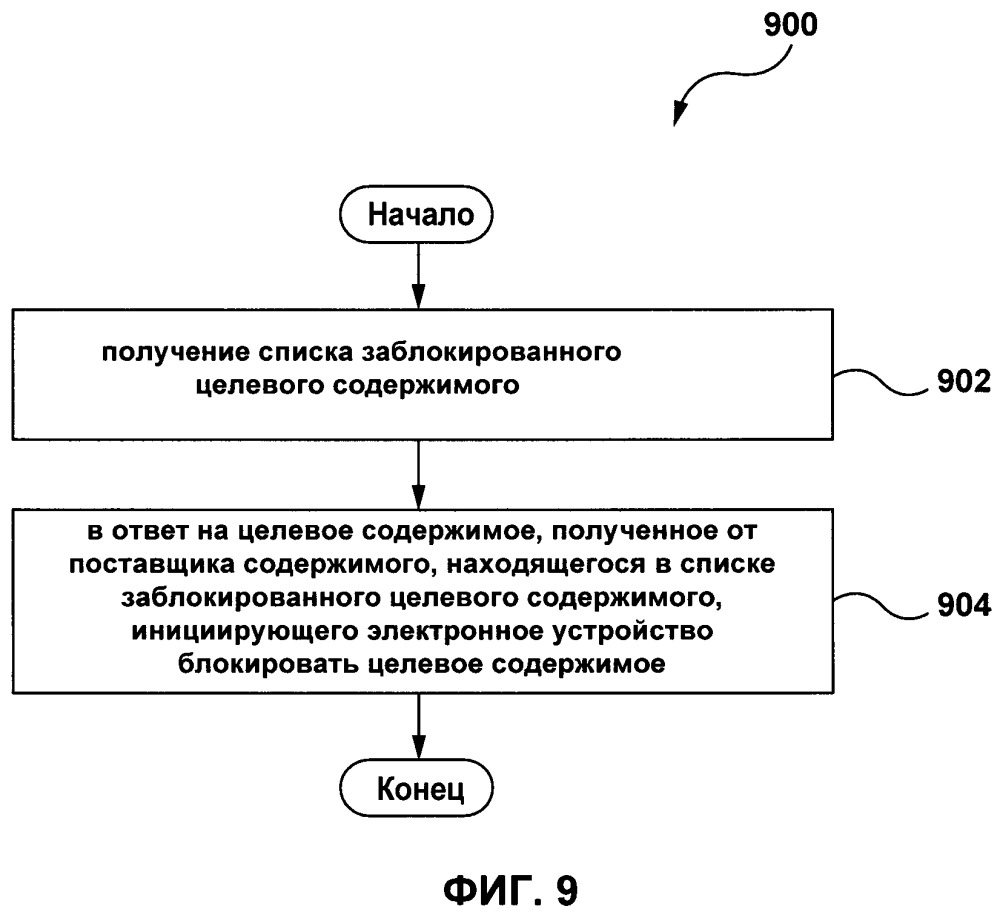 Способ и система выбора целевого содержимого с помощью алгоритма машинного обучения
