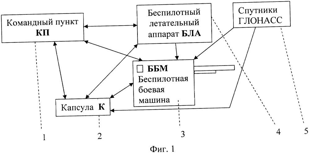 Беспилотная боевая машина и система дистанционного управления движением и вооружением беспилотной боевой машиной
