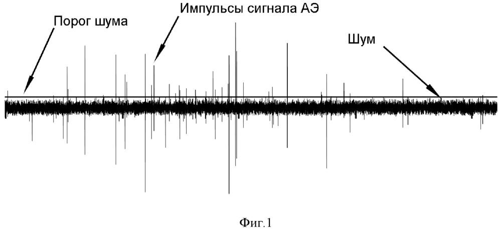 Способ обработки сигнала акустической эмиссии