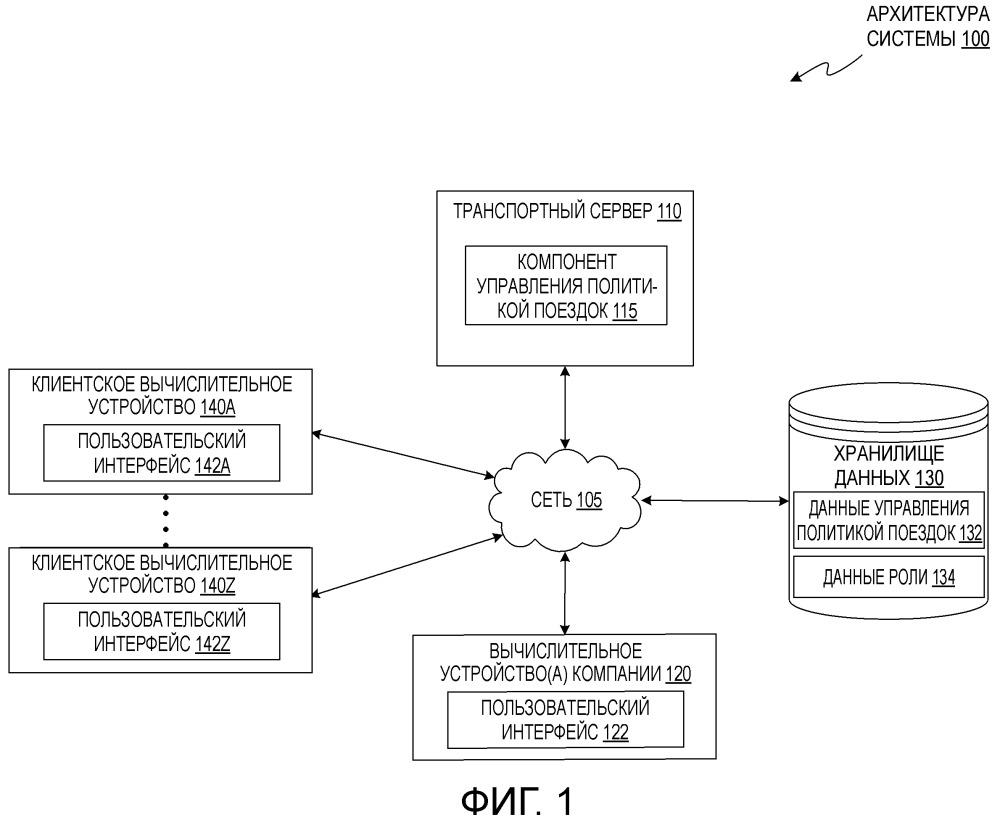 Графический пользовательский интерфейс для реализации элементов управления для географической перевозки