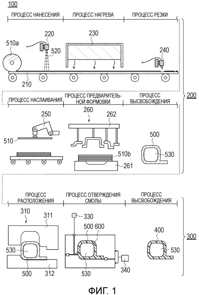 Способ изготовления композиционного материала, устройство для изготовления композиционного материала и заготовка для композиционного материала