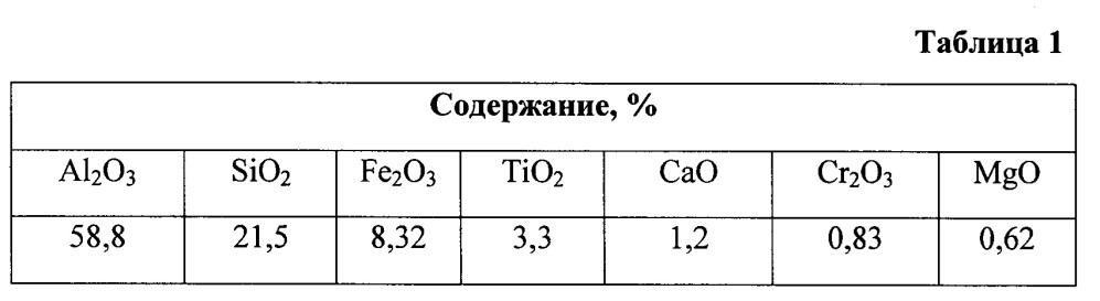 Способ получения полиоксихлорида алюминия из боксита