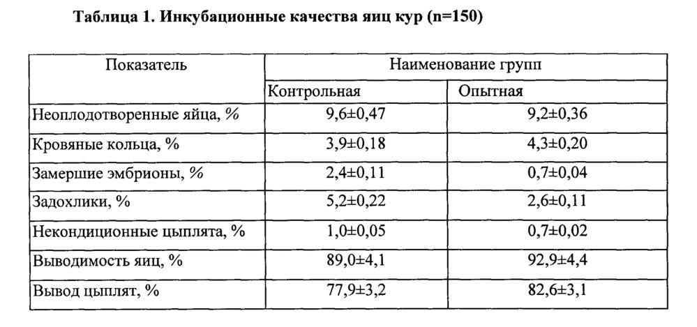 Средство для дезинфекции инкубационных яиц и повышения их выводимости