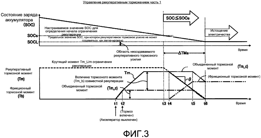 Устройство управления рекуперативным торможением транспортного средства
