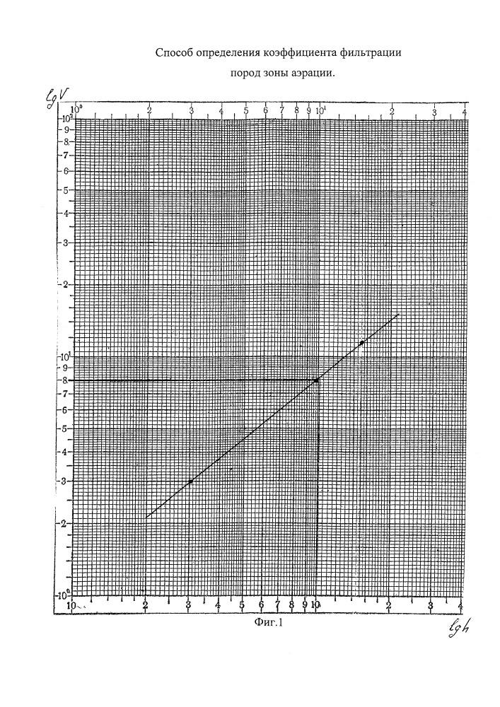 Способ определения коэффициента фильтрации пород зоны аэрации