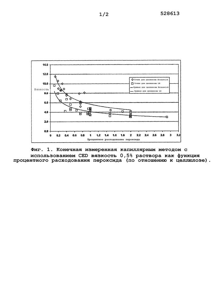 Поверхностно-обработанная модифицированная целлюлоза из химического сульфатного волокна и способы ее изготовления и использования