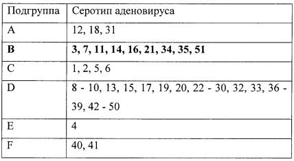 Режим введения и составы для аденовирусов типа в