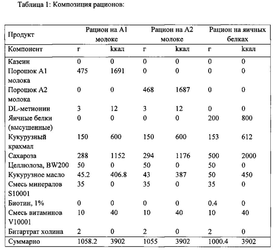 Бета-казеин а2 и уменьшение или предотвращение симптомов непереносимости лактозы