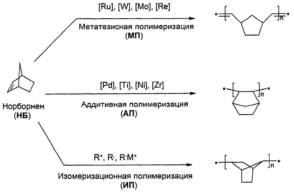 Способ получения аддитивных полимеров на основе норборненов, содержащих двойную связь в заместителе
