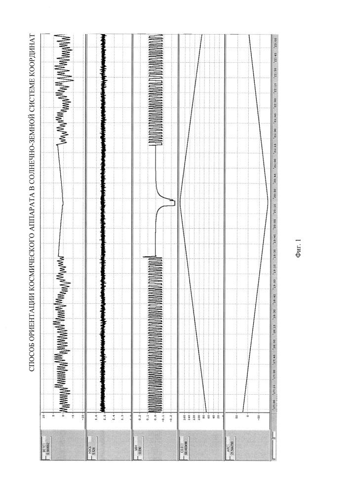 Способ ориентации космического аппарата в солнечно-земной системе координат