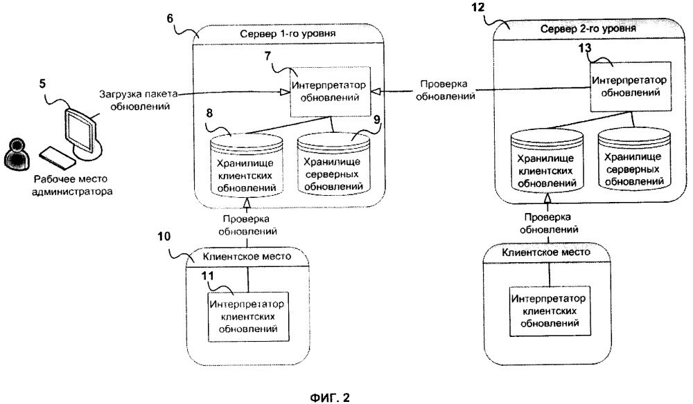 Способ управления обновлениями программного обеспечения в системах с каскадной структурой