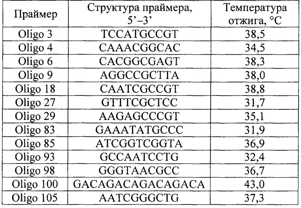 Способ генетической паспортизации селекционных достижений малины на основе rapd-маркеров