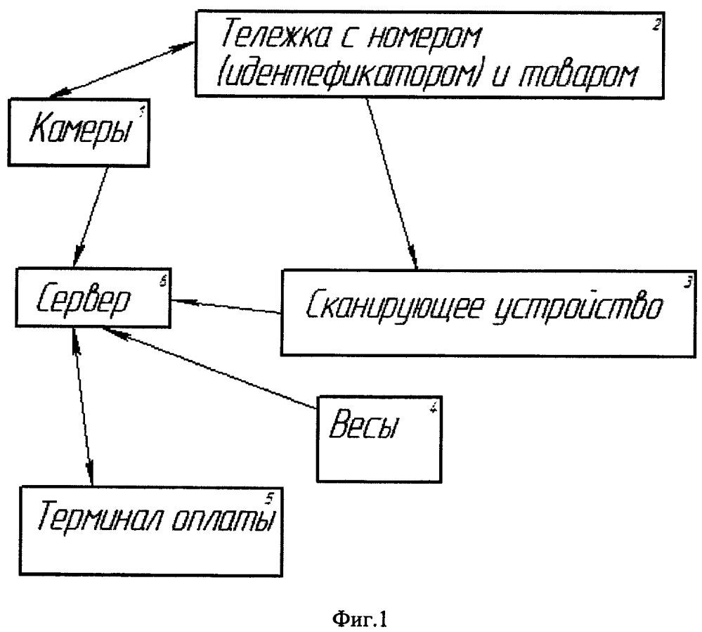 Система контроля и идентификации товара в магазине