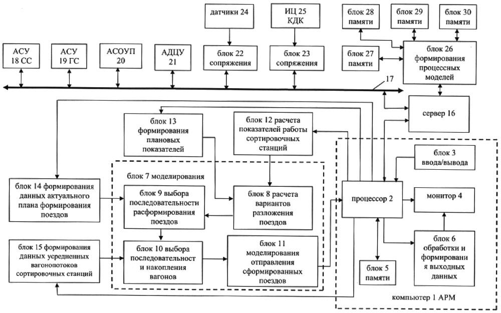 Система для управления работой сортировочных станций направления железнодорожной сети