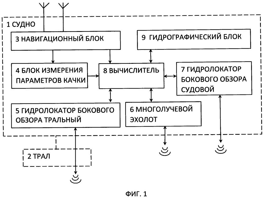 Автоматизированный гидрографический тральный комплекс