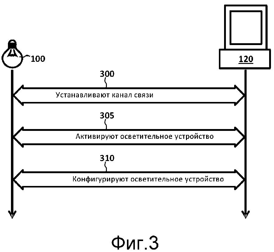 Оборудование и способы для активируемых осветительных устройств