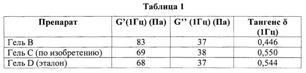 Способ получения инъекционного гидрогеля на основе гиалуроновой кислоты, содержащего лидокаин и щелочной агент, стерилизованного теплом