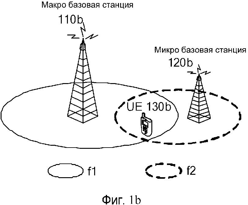 Способ передачи данных, базовая станция и пользовательское оборудование